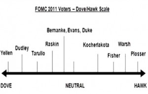 Fomc 2011 Voters Dove Hawk Scale