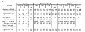 us-fed-forecasts-mar-2016